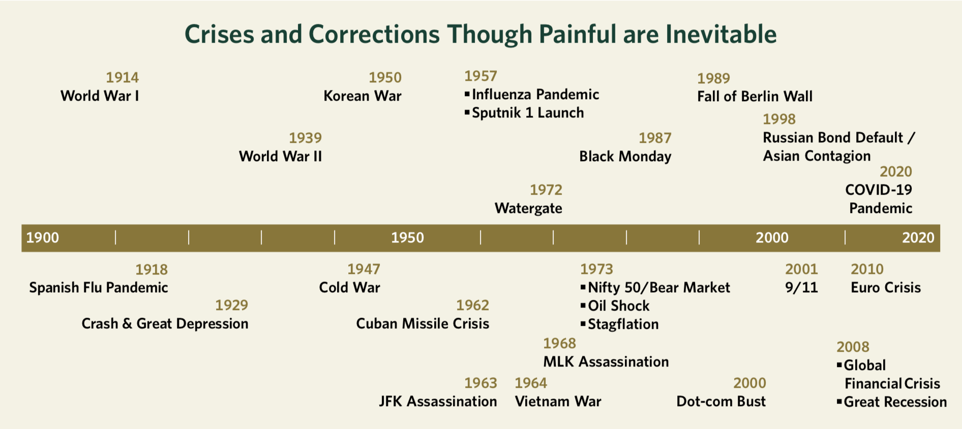 Crises and Corrections Though Painful are Inevitable