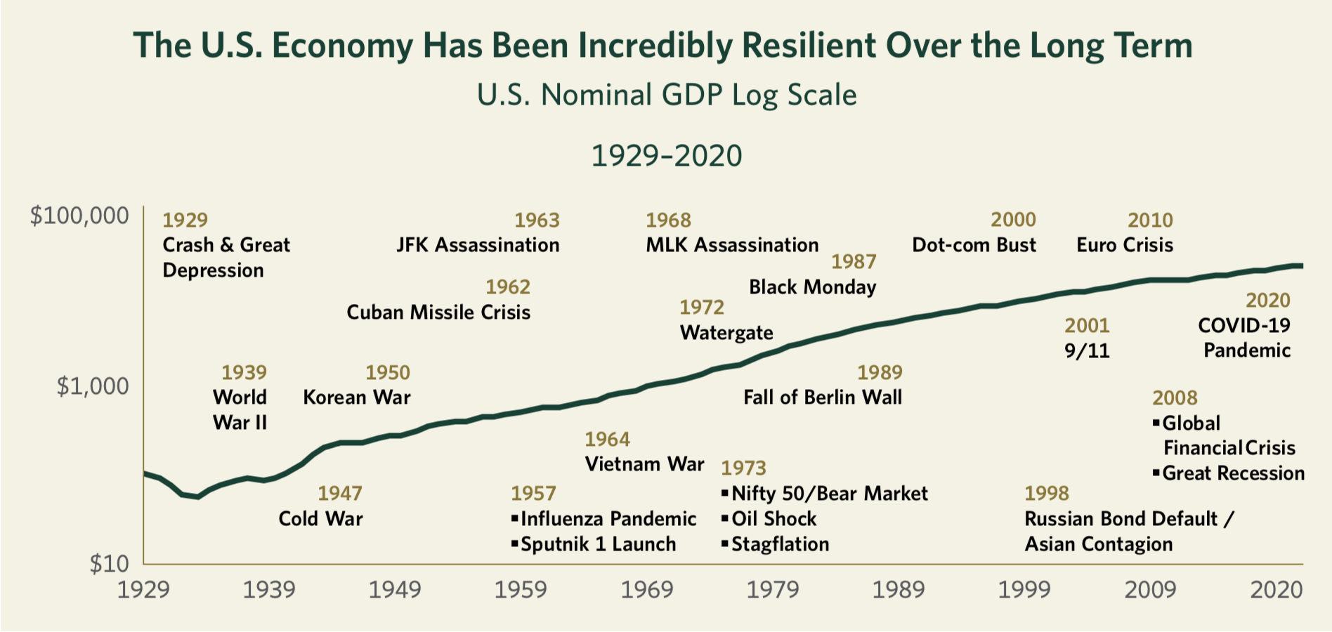 The U.S. Economy Has Been Incredibly Resilient Over the Long Term