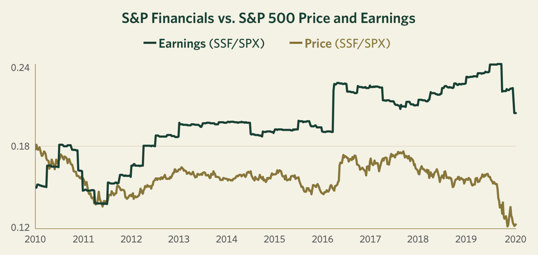 S&P Financials vs. S&P 500 Price and Earnings