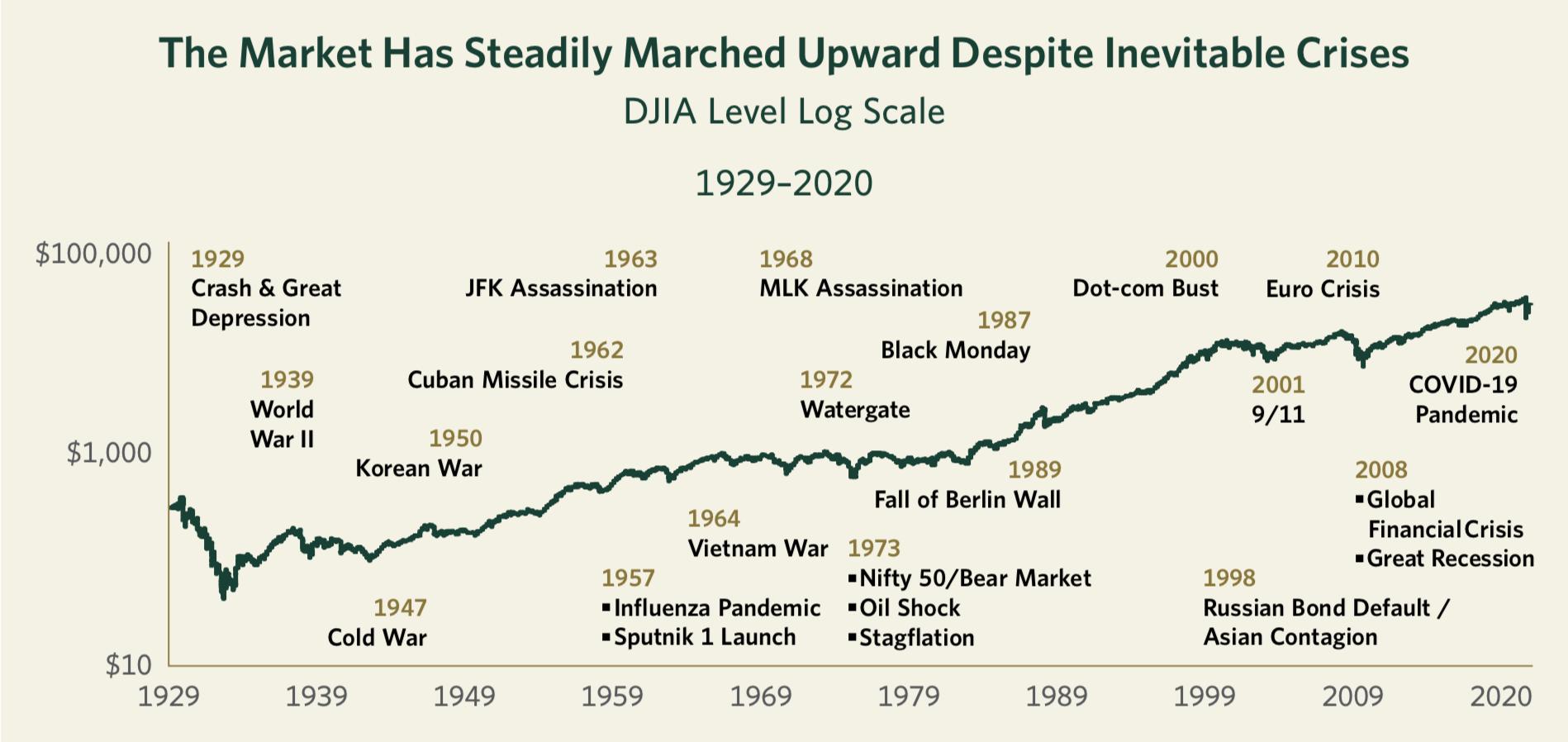 The Market Has Steadily Marched Upward Despite Inevitable Crises