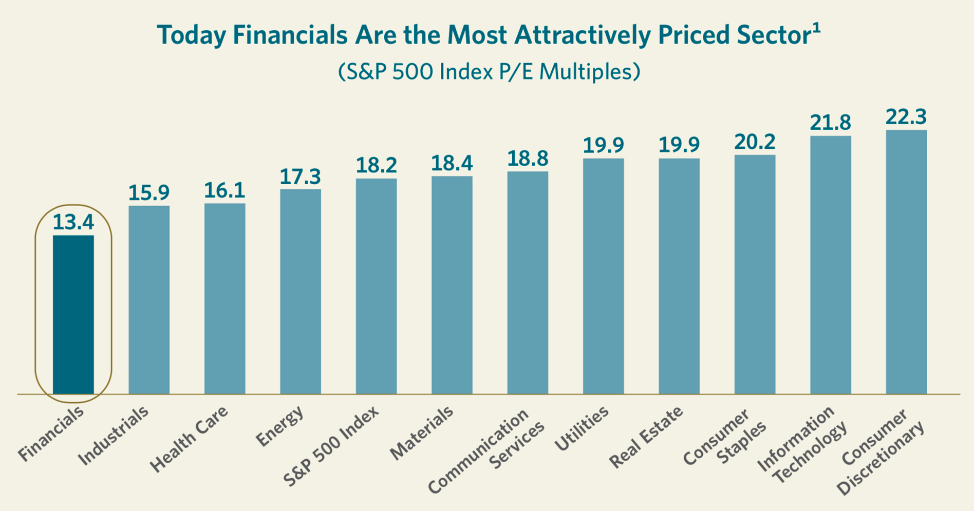 Today Financials Are the Most Attractively Priced Sector