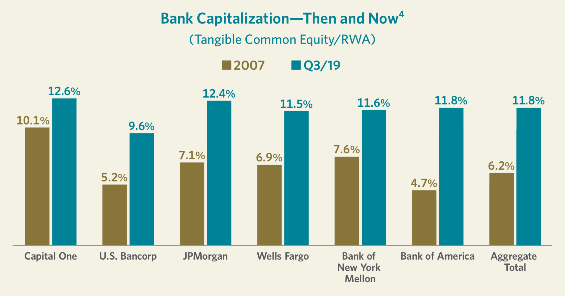 Bank Capitalization—Then and Now