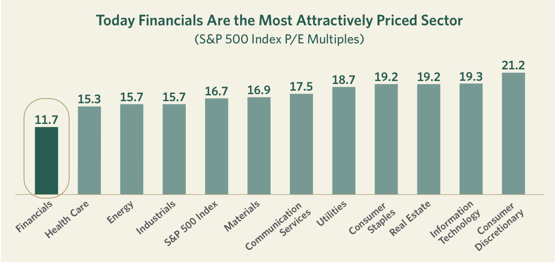 Attractively Priced Sector