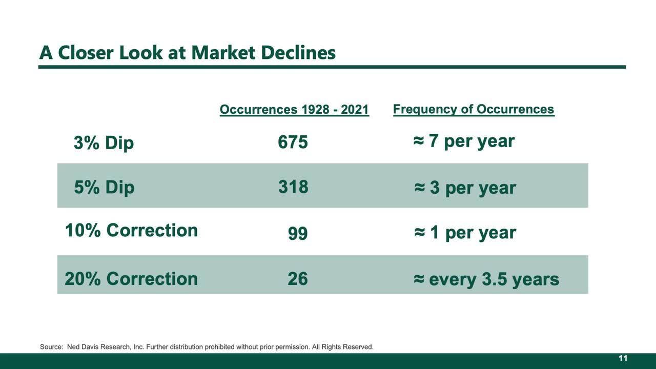 Recognize that Market Declines are Inevitable
