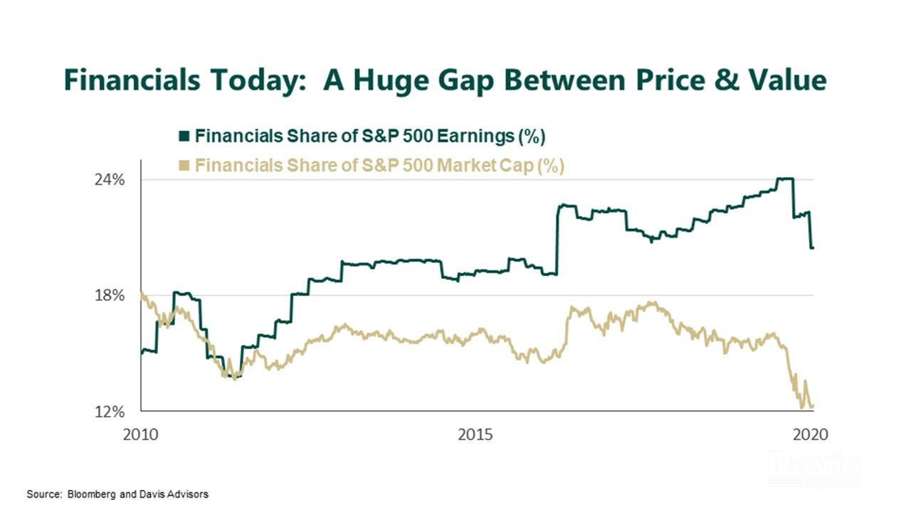Financials:  Underappreciated and Undervalued